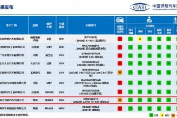 结构耐撞性满分!领克05获中国保险汽车安全指数(C-IASI)7G优秀成绩